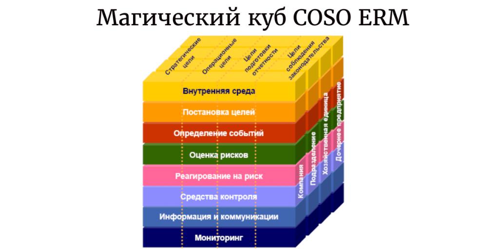 Магический куб COSO