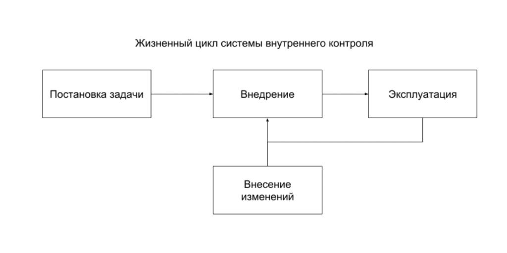 Жизненный цикл СВК