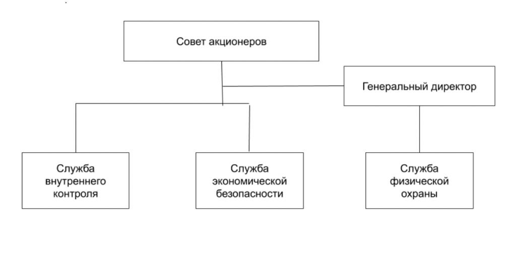 Структура непубличного общества