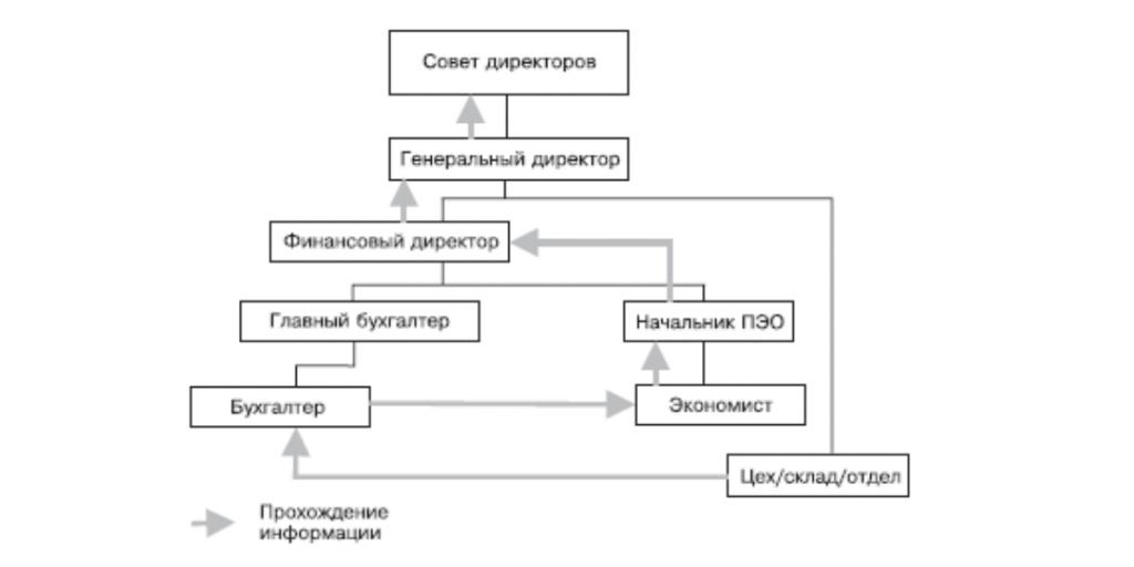 Поток информации с СВК