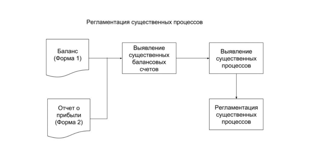 Схема построения регламента процессов.