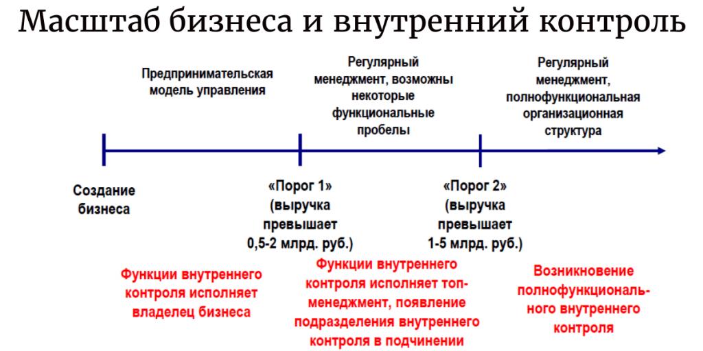 Масштабы бизнеса и внутренний контроль