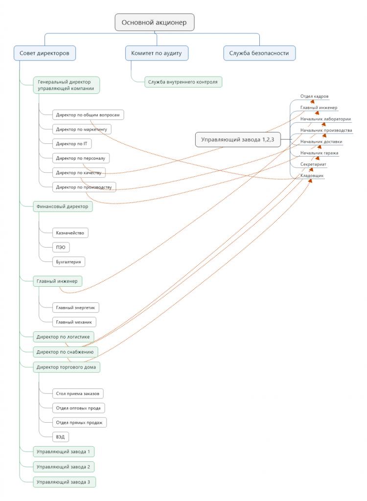 Схема 1. Структура Холдинга с управляющей компанией